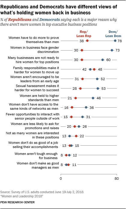 Republicans and Democrats have different views of what's holding women back in business