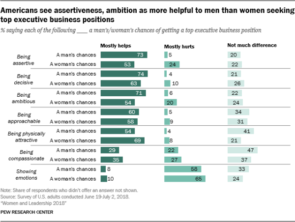 Americans ses assertiveness, ambition as more helpful to men than women seeking top executive business positions