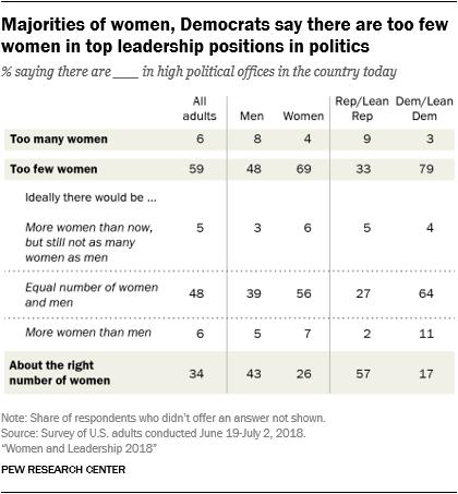Majorities of women, Democrats say there are too few women in top leadership positions in politics