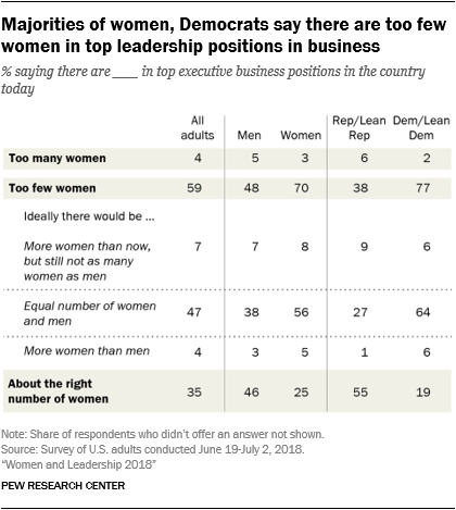 Majorities of women, Democrats say there are too few women in top leadership positions in business