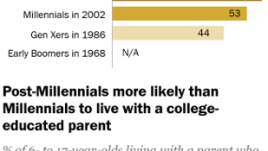 Nearly half of post-Millennials are racial or ethnic minorities