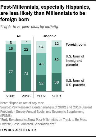 Post-Millennials, especially Hispanics, are less likely than Millennials to be foreign born