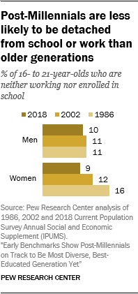Post-Millennials are less likely to be detached from school or work than older generations