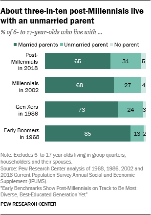 About three-in-ten post-Millennials live with an unmarried parent