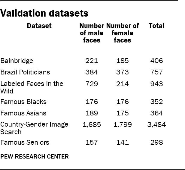 Validation datasets