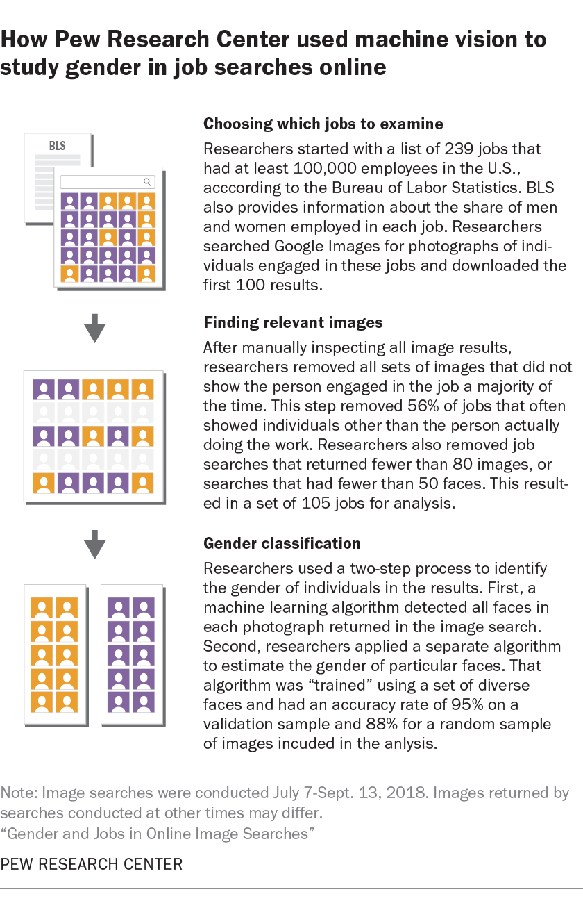 How Pew Research Center used machine vision to study gender in job searches online