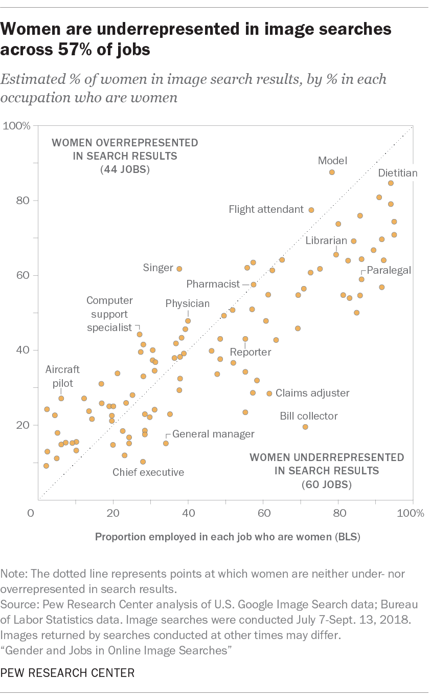 Women are underrepresented in image searches across 57% of jobs