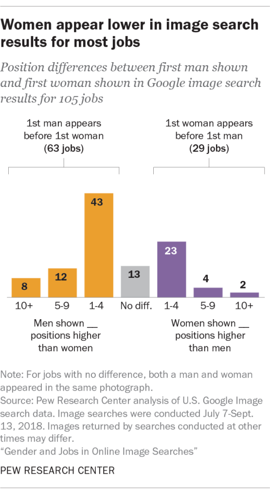 Women appear lower in image search results for most jobs