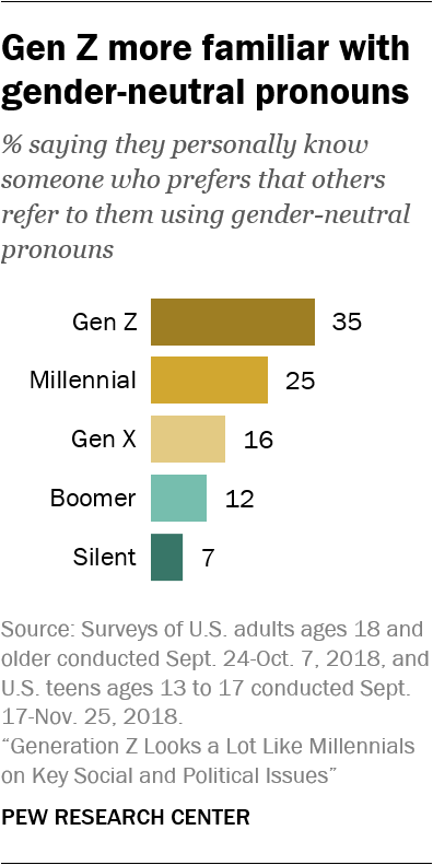 Gen Z more familiar with gender-neutral pronouns