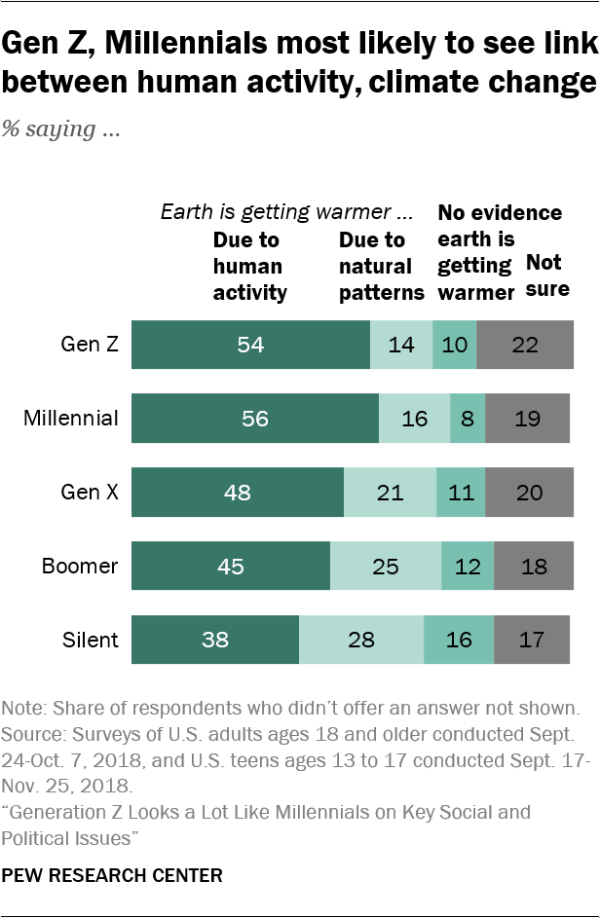 Gen Z, Millennials most likely to see link between human activity, climate change % saying …