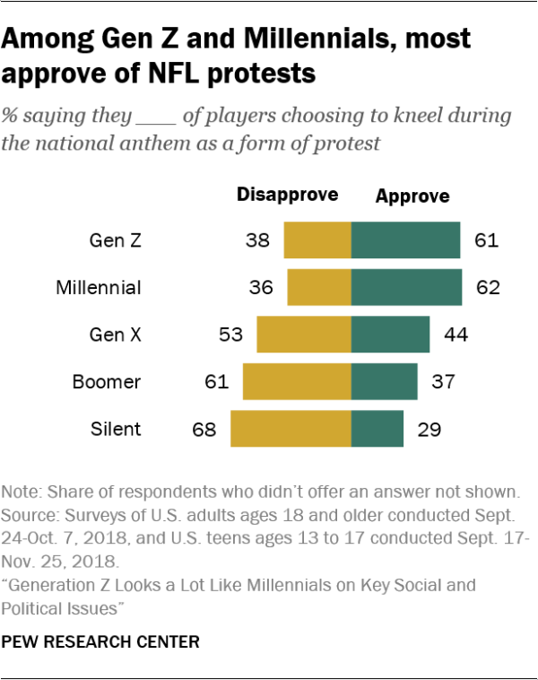 Among Gen Z and Millennials, most approve of NFL protests