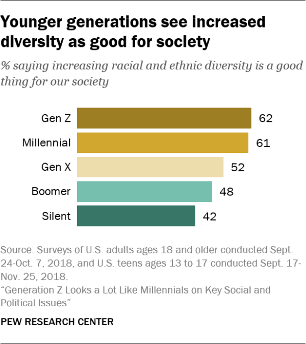 Younger generations see increased diversity as good for society