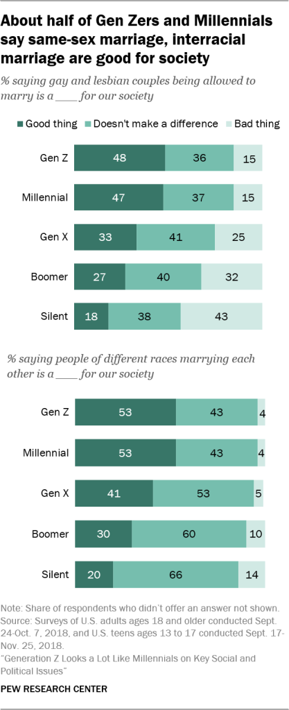 About half of Gen Zers and Millennials say same-sex marriage, interracial marriage are good for society