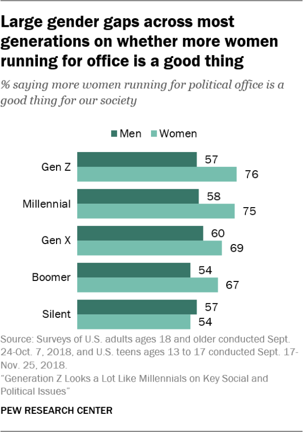 Large gender gaps across most generations on whether more women running for office is a good thing
