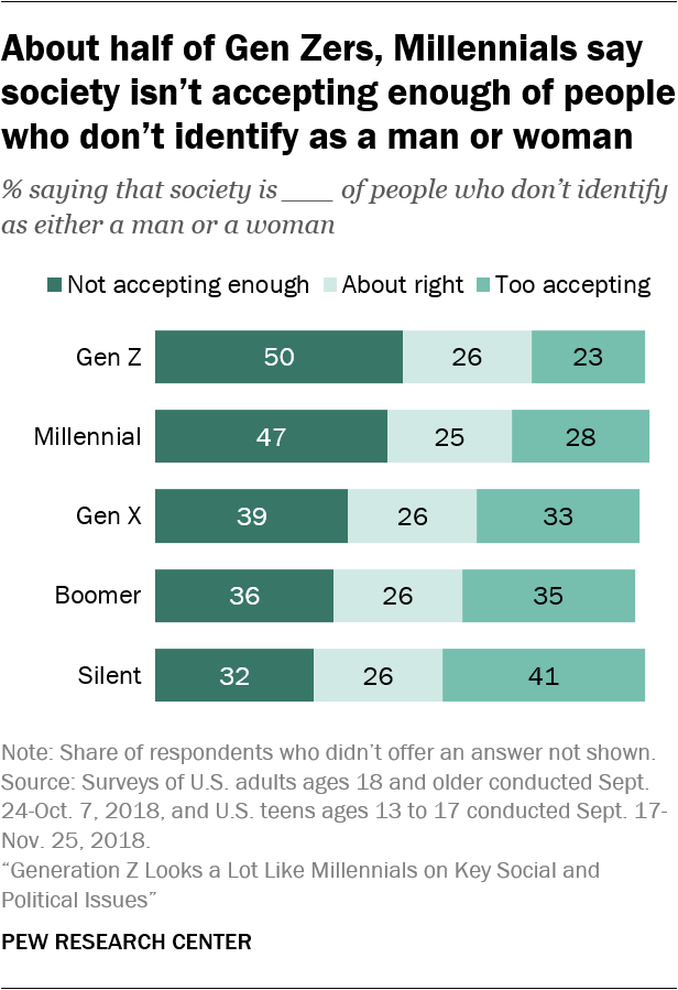 About half of Gen Zers, Millennials say society isn't accepting enough of people who don't identify as a man or woman