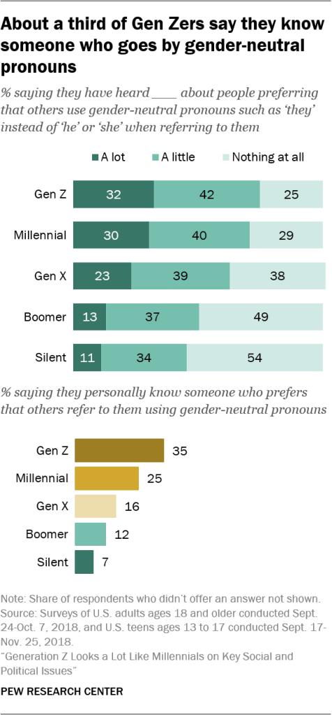 About a third of Gen Zers say they know someone who goes by gender-neutral pronouns