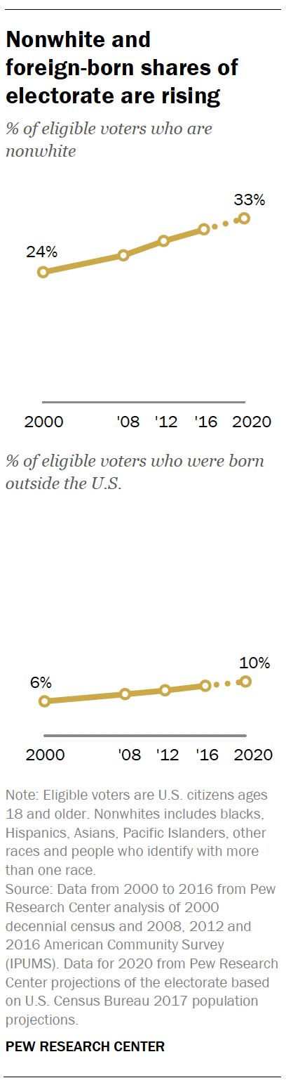 Nonwhite and foreign-born shares of electorate are rising