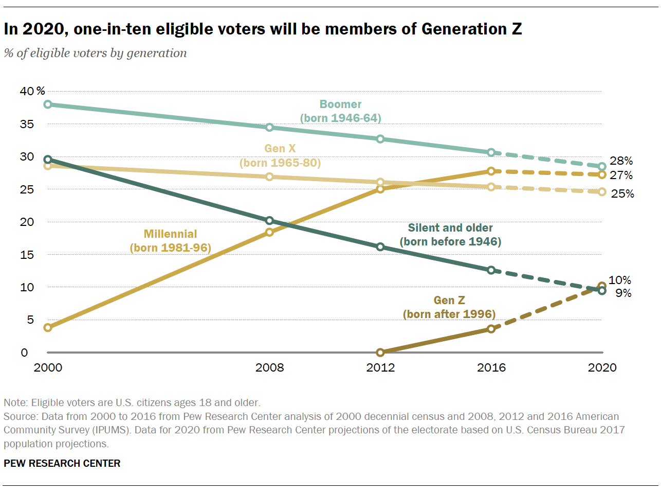 In 2020, one-in-ten eligible voters will be members of Generation Z