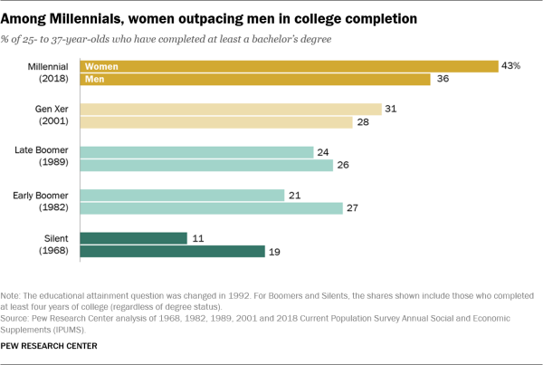 Among Millennials, women outpacing men in college completion