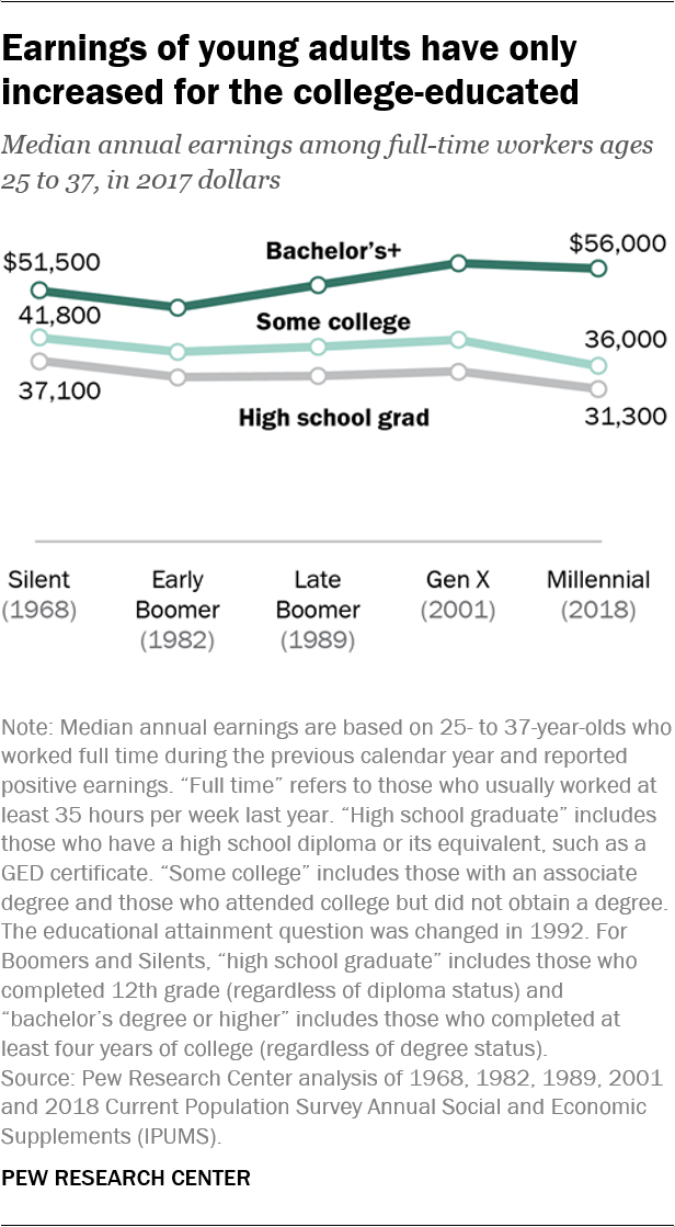 Earnings of young adults have only increased for the college-educated