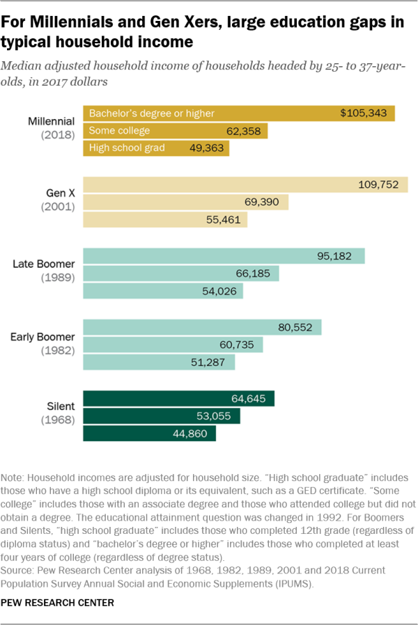 For Millennials and Gen Xers, large education gaps in typical household income