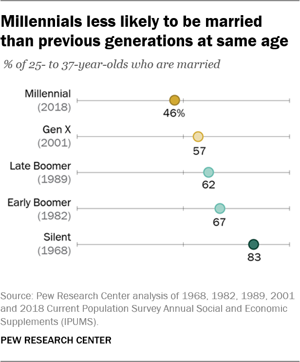 Millennials less likely to be married than previous generations at same age