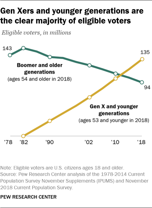 Gen Xers and younger generations are the clear majority of eligible voters