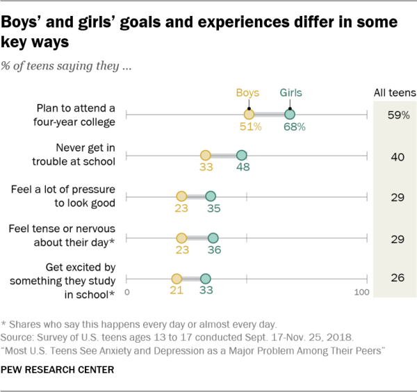 Boys' and girls' goals and experiences differ in some key ways