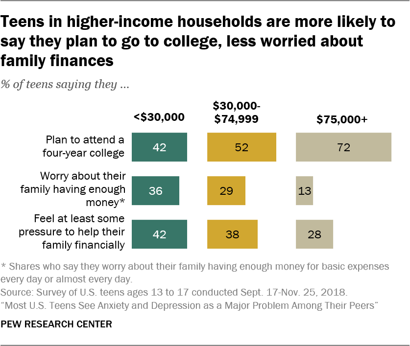 Teens in higher-income households are more likely to say they plan to go to college, less worried about family finances