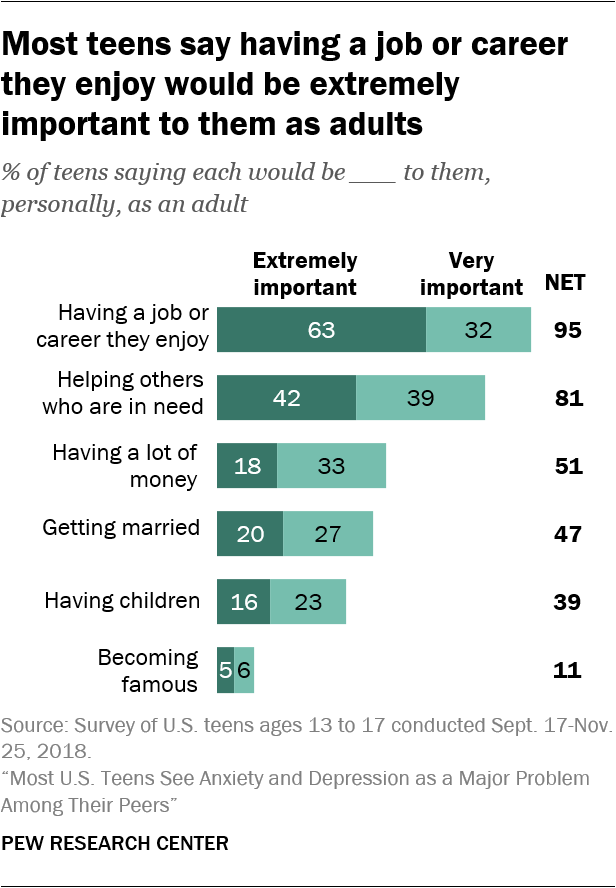 Most teens say having a job or career they enjoy would be extremely important to them as adults