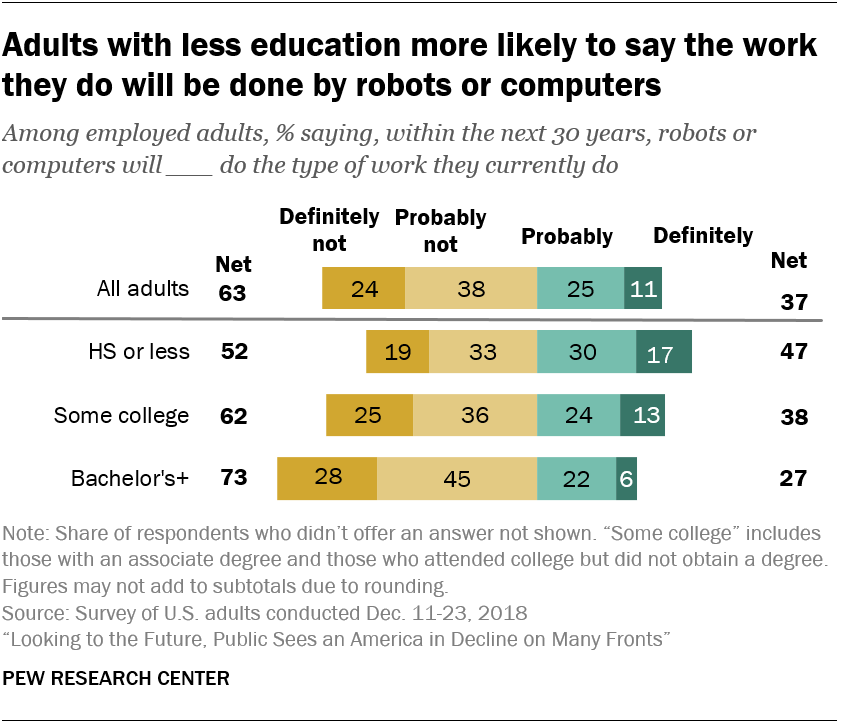 Adults with less education more likely to say the work they do will be done by robots or computers
