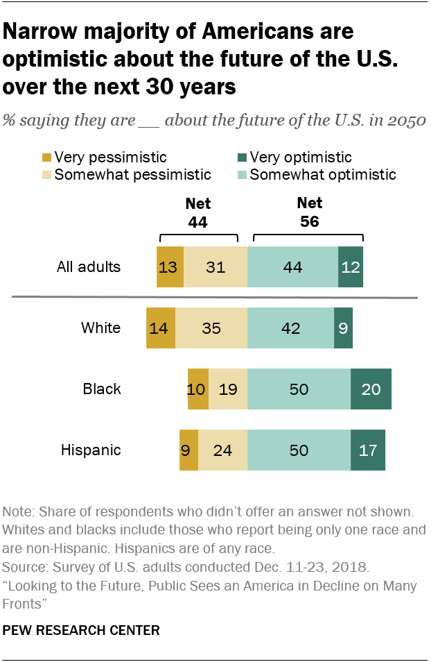 Narrow majority of Americans are optimistic about the future of the U.S. over the next 30 years