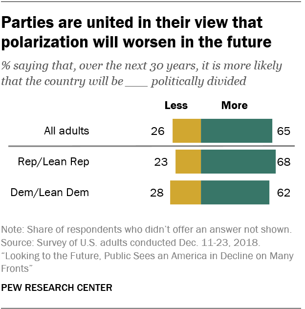 Parties are united in their view that polarization will worsen in the future