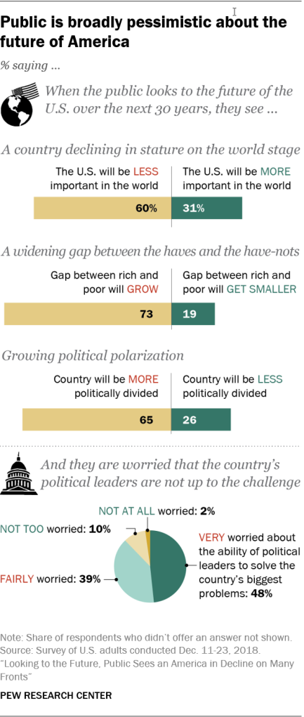 Public is broadly pessimistic about the future of America
