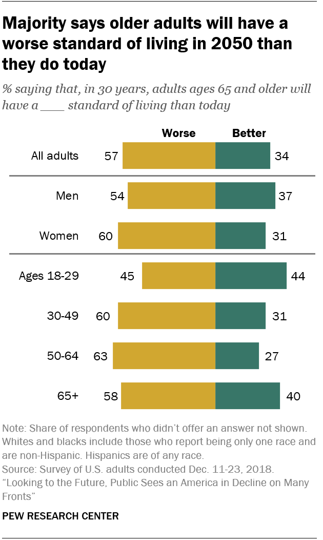 Majority says older adults will have a worse standard of living in 2050 than they do today