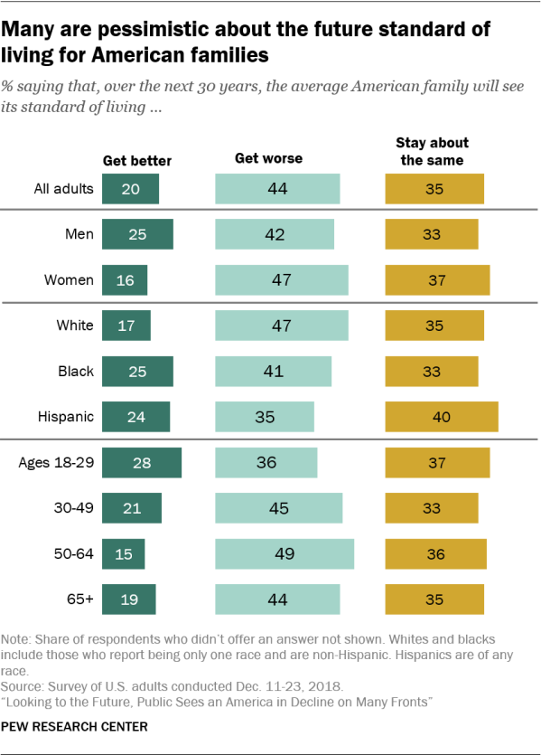 Many are pessimistic about the future standard of living for American families