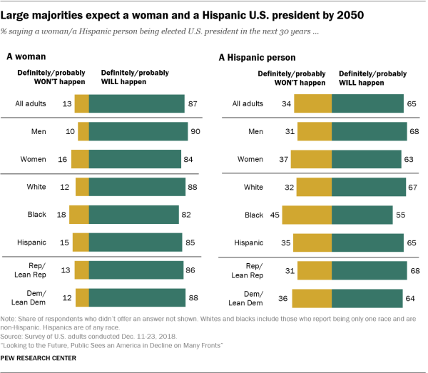 Large majorities expect a woman and a Hispanic U.S. president by 2050