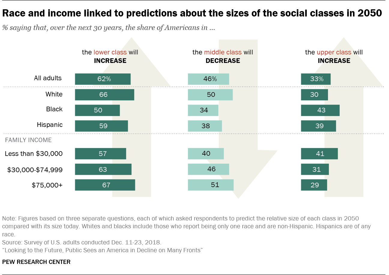 Race and income linked to predictions about the sizes of the social classes in 2050