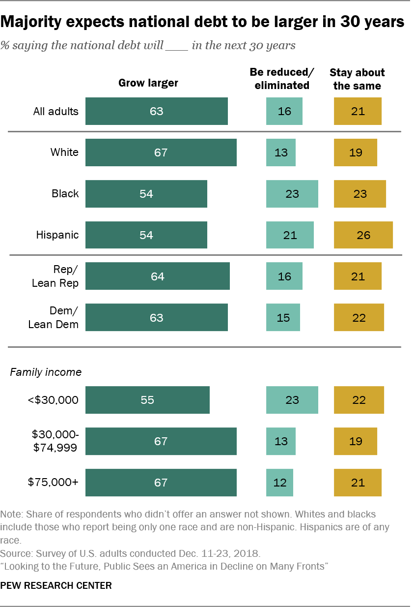 Views of America's future in 2050 | Pew Research Center