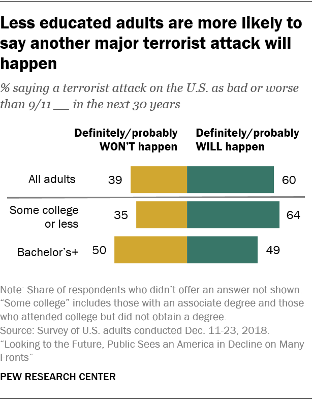 Less educated adults are more likely to say another major terrorist attack will happen
