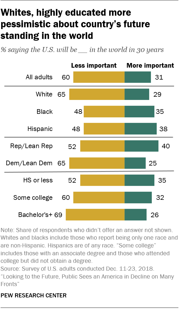Whites, highly educated more pessimistic about country's future standing in the world