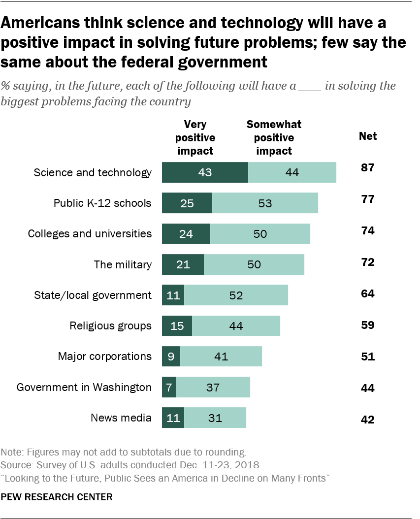 Americans think science and technology will have a positive impact in solving future problems; few say the same about the federal government