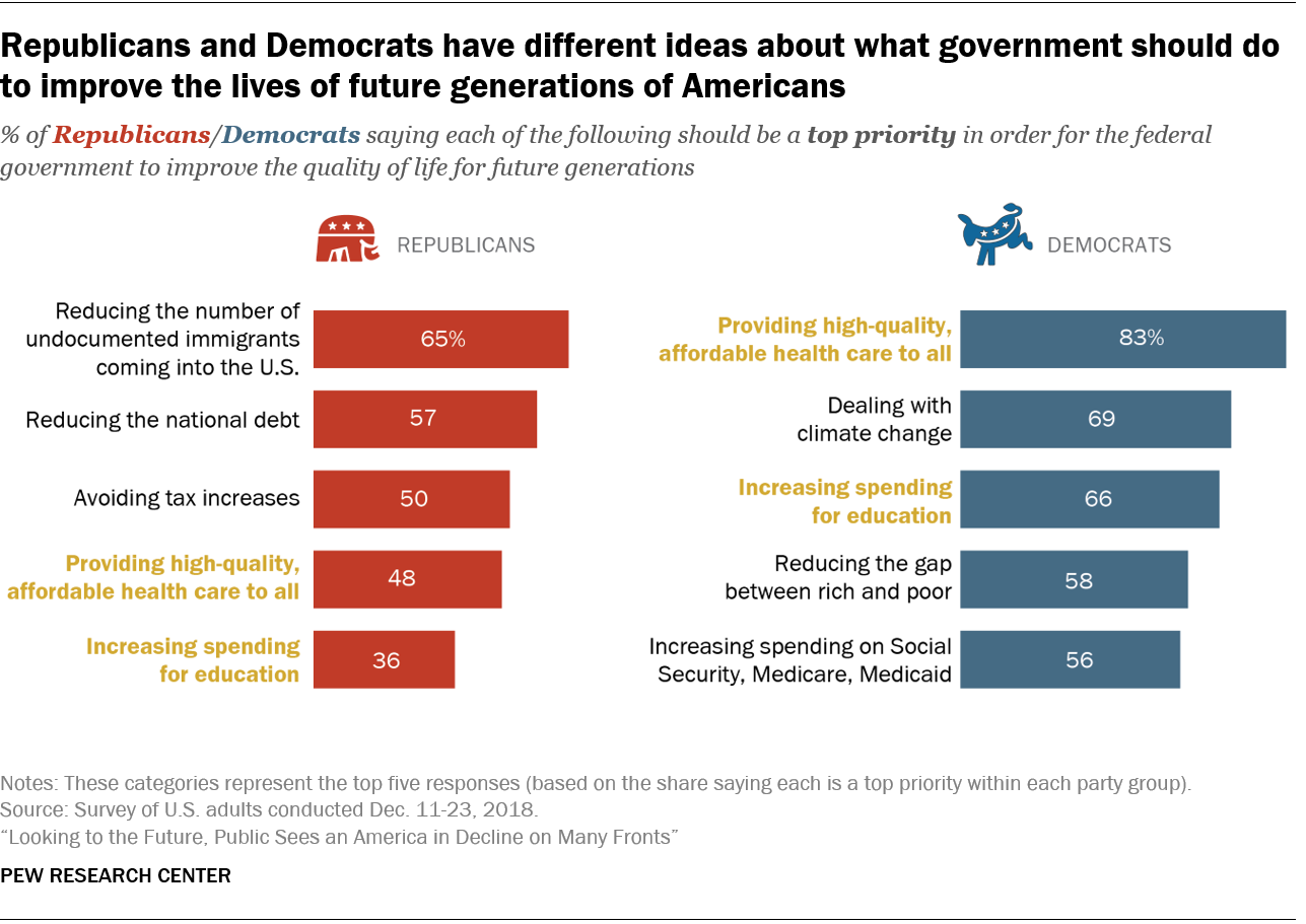 Republicans and Democrats have different ideas about what government should do to improve the lives of future generations of Americans