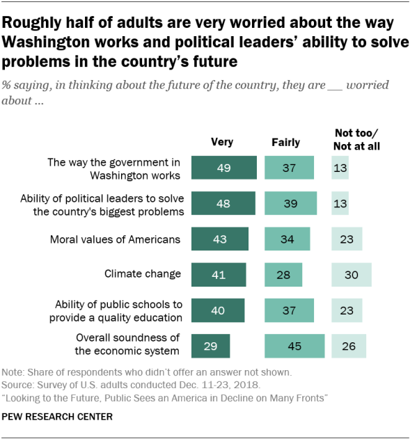 Roughly half of adults are very worried about the way Washington works and political leaders' ability to solve problems in the country's future