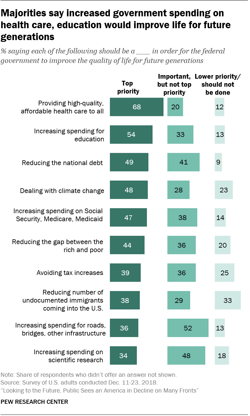 Majorities say increased government spending on health care, education would improve life for future generations