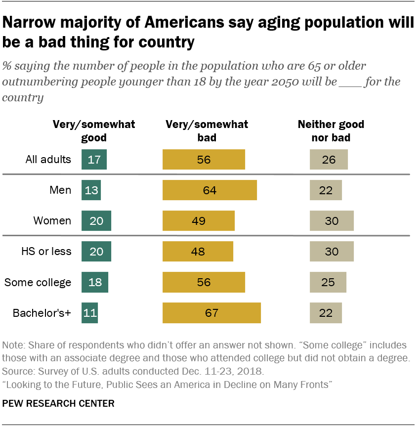 Narrow majority of Americans say aging population will be a bad thing for country