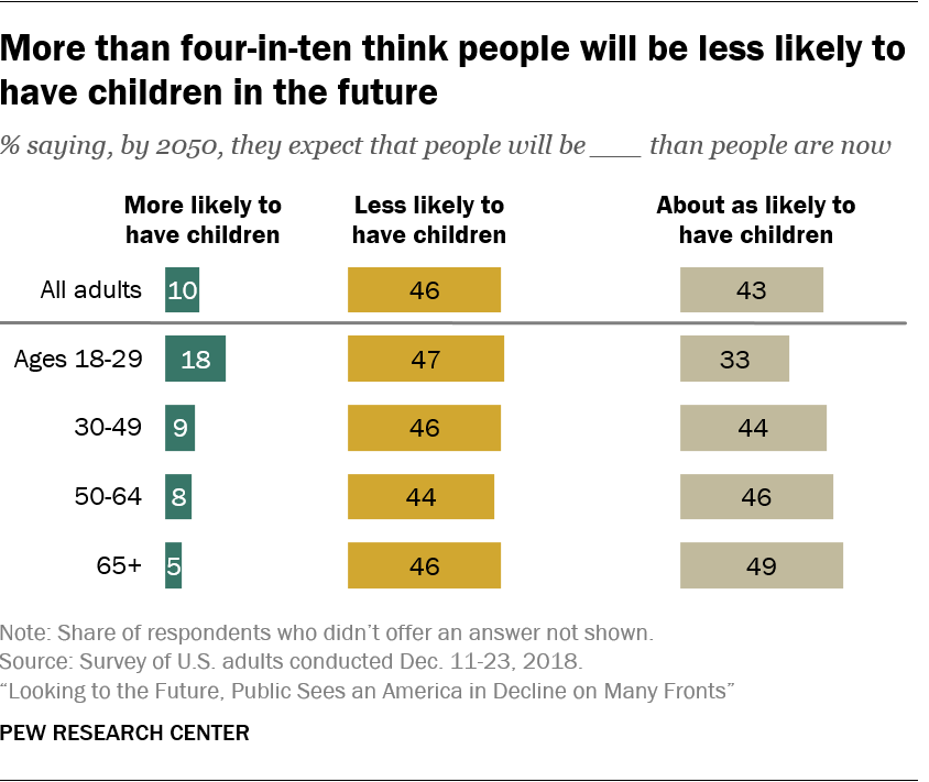 More than four-in-ten think people will be less likely to have children in the future
