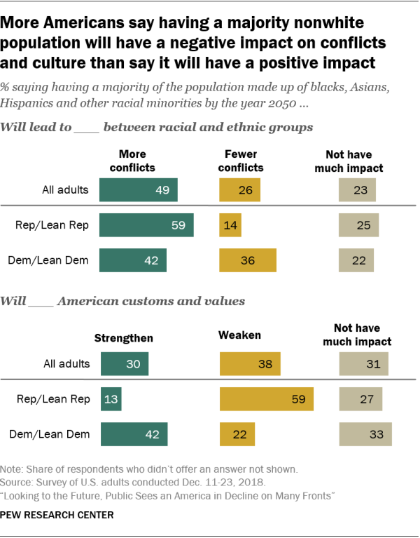 More Americans say having a majority nonwhite population will have a negative impact on conflicts and culture than say it will have a positive impact