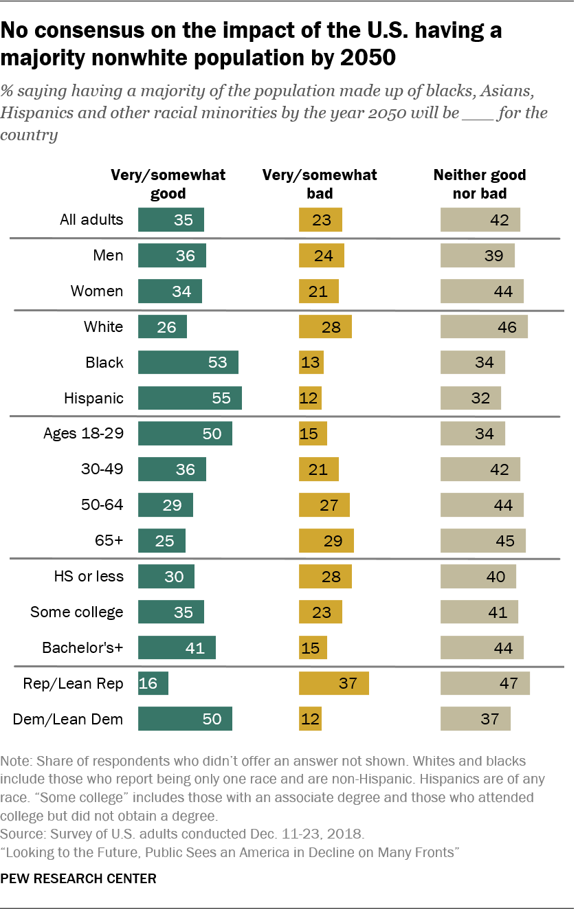No consensus on the impact of the U.S. having a majority nonwhite population by 2050