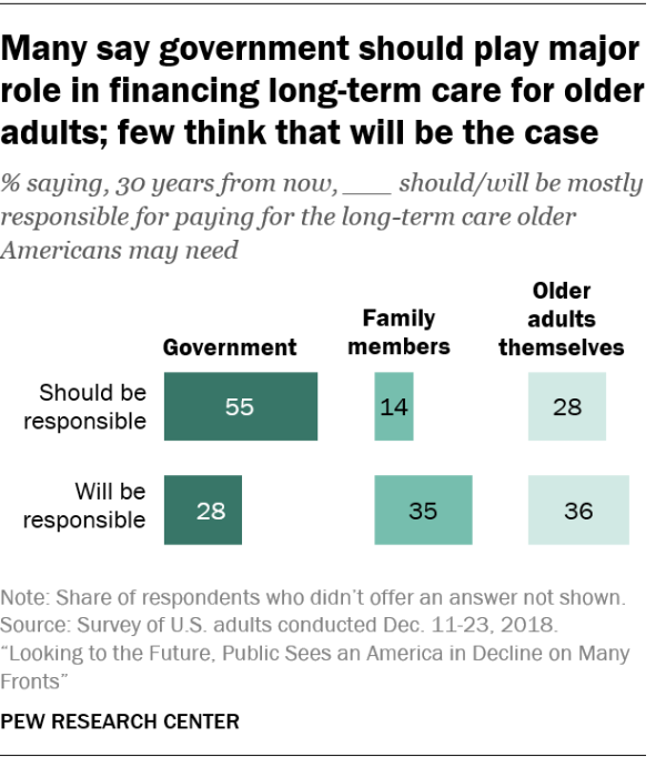 Many say government should play major role in financing long-term care for older adults; few think that will be the case